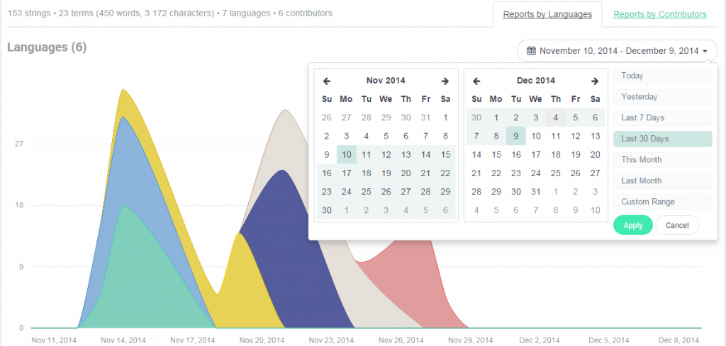 Reports by Languages - POEditor Localization Platform